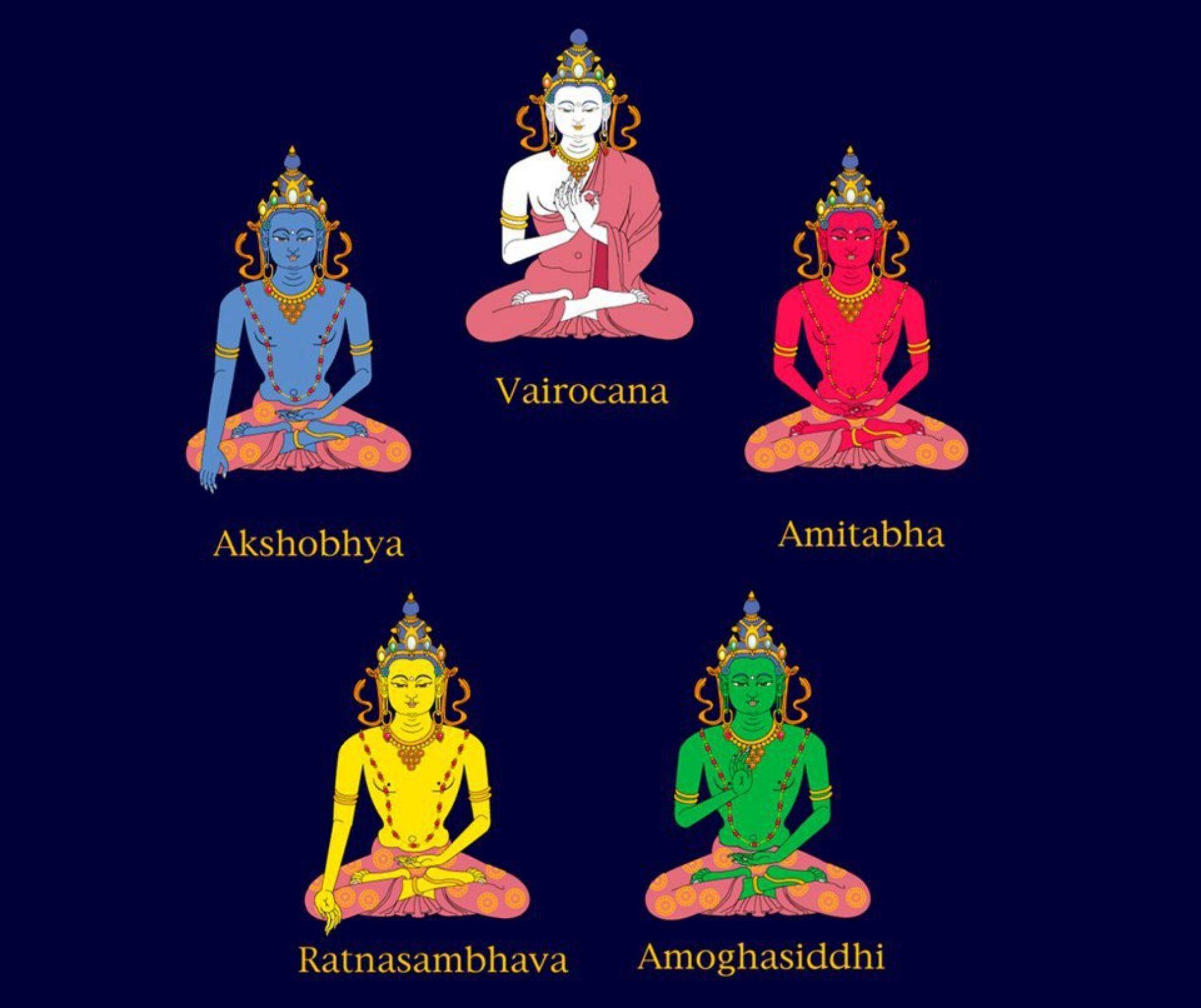 Неоднородность буддизма  (авторское исследование)